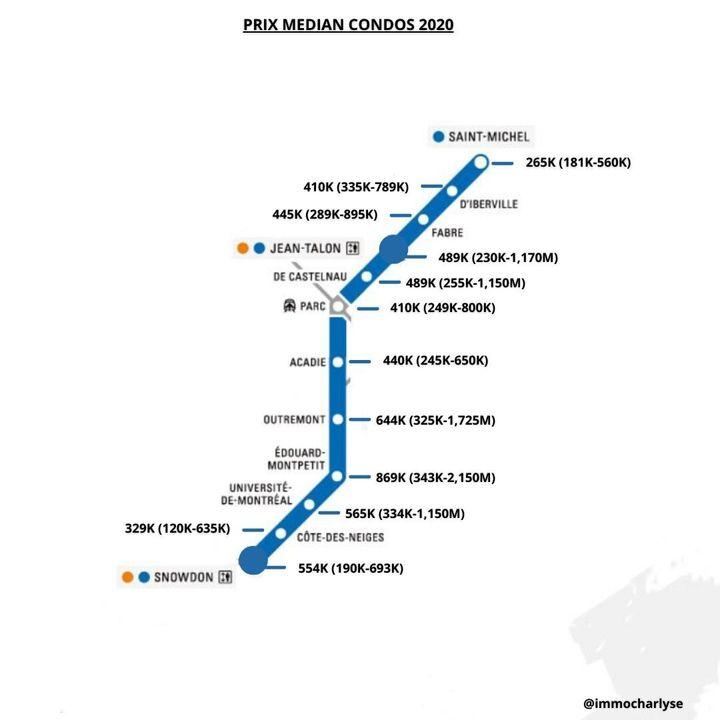 Prix médians des condos près des stations de la ligne bleue. Entre parenthèses, le prix le plus bas et le prix le plus élevé.