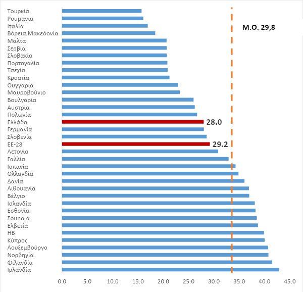 Διάγραμμα 1: Ποσοστό πληθυσμού...