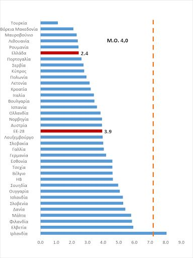 Η Ελλάδα δεν έχει πρόβλημα «υπερεκπαίδευσης» αλλά αναπτυξιακού