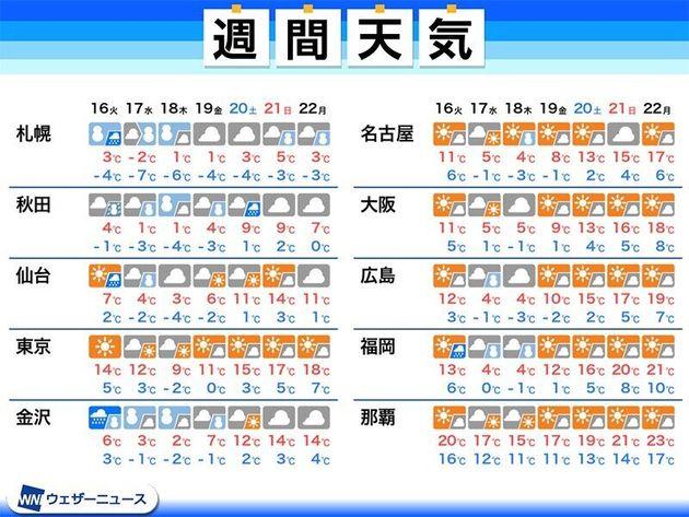 【週間天気】週明けは全国的に強い風が吹く予想。週中頃の強い寒気で雪に備えを