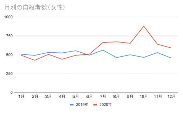月別の自殺者数(女性) 2019年と2020年の比較
