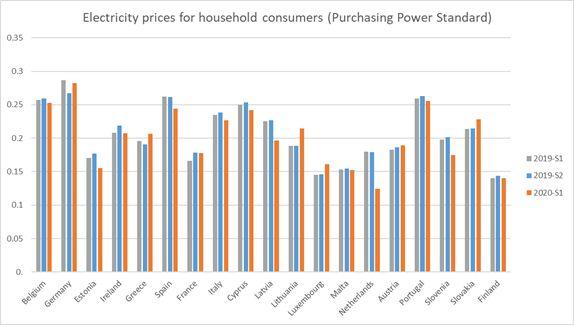 Σχήμα 1: Τιμές ηλεκτρικής ενέργειας για οικιακές καταναλώσεις στις χώρες της Ευρωζώνης για τρία εξάμηνα