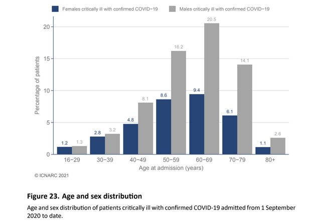 The age and sex of Covid ICU patients as of February 19. Graphic supplied by