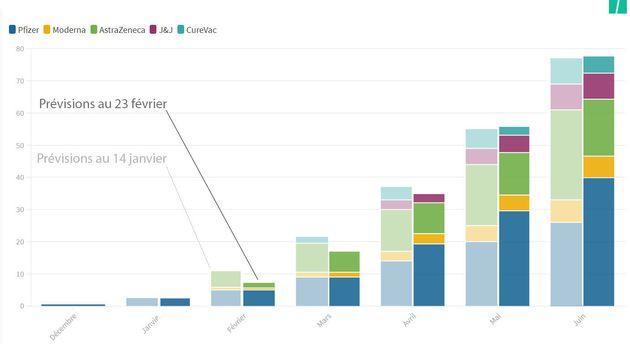 Comparaison des calendriers prévisionnels de livraison des doses de vaccin en France (14 janvier et 23