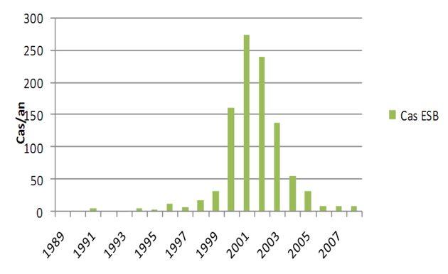 Évolution du nombre de cas d'encéphalite spongiforme bovine en