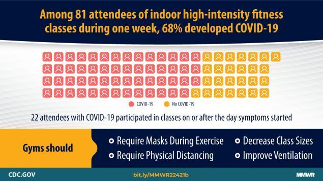Of the 81 people who attended indoor high-intensity fitness classes at a Chicago gym between Aug. 24 and Sep. 1, 68% of them