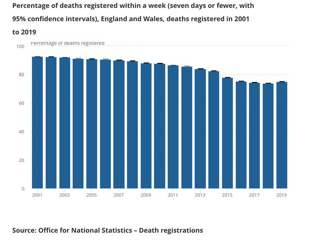 How many deaths have been registered within a week in England and Wales since 2001. Covid deaths are...