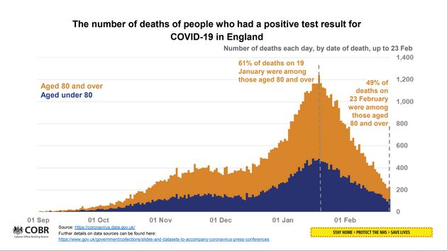 Covid Vaccines '80% Effective At Stopping Over-80s Being