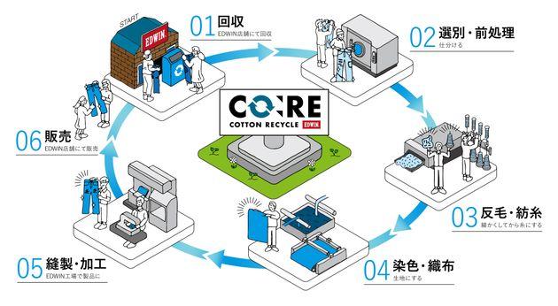 「CO:REプロジェクト」のイメージ図