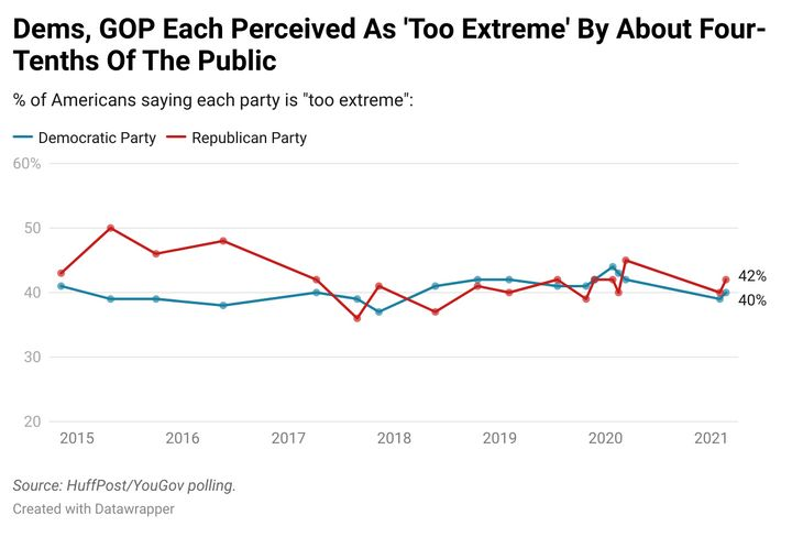 The findings in a new HuffPost/YouGov survey on perceptions of the political parties.