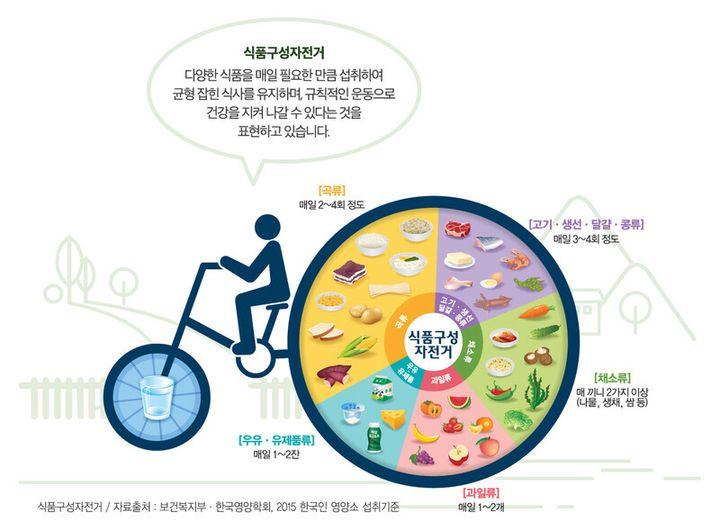 한국영양학회가 권장하는 한국인의 적정 식품구성