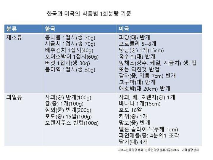 한국과 미국의 식품별 1회분량 기준