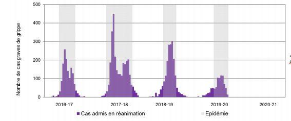 Les cas graves admis en réanimation liés à la grippe par semaine depuis