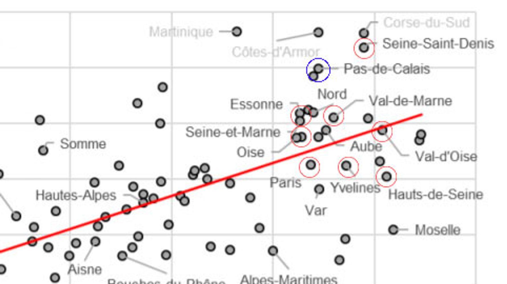 Confinement: pourquoi le Pas-de-Calais mais pas l'Île-de-France? Analyse en courbes