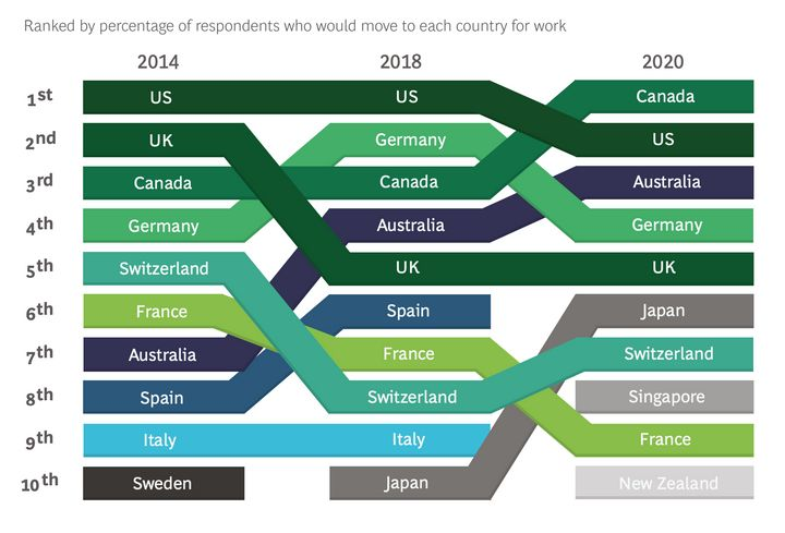 BCG's ranking of the top 10 most desirable countries for people looking to move for work, for 2014, 2018 and 2020.