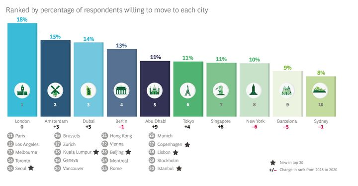 BCG's survey found London retains its top spot as the most desirable city for people moving for work.