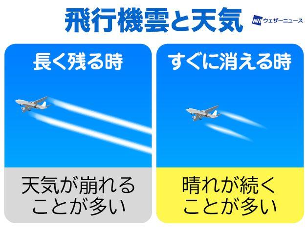 飛行機雲と天気