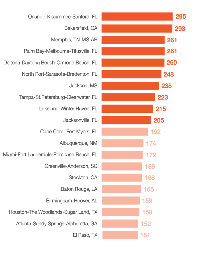 Florida was found to have seven of the nation's top 10 most dangerous metro areas. The Orlando area hasrepeatedly