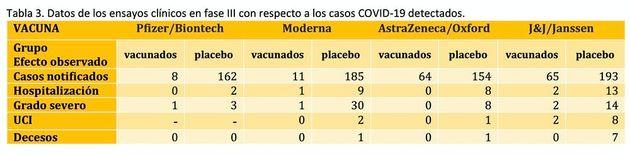 Datos de los ensayos clínicos en fase III con respecto a los casos COVID-19