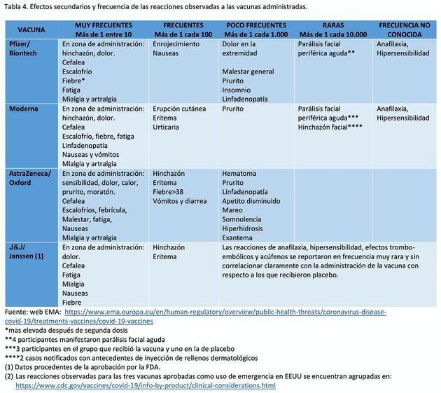 Efectos secundarios y frecuencia de las reacciones observadas en las vacunas