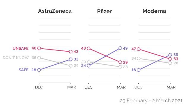 Sur ce graphique est représenté en rose le pourcentage de Français qui jugent chaque vaccin