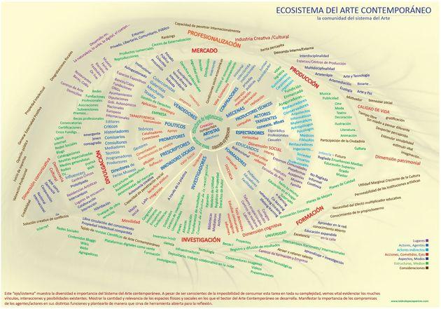 Ecosistema del Arte