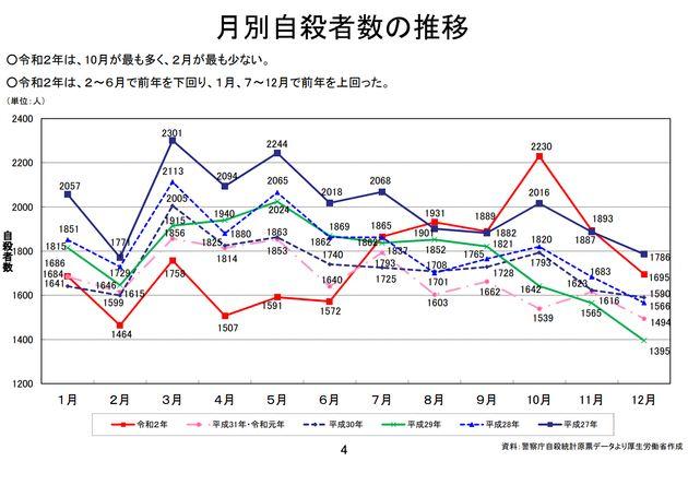 月別自殺者数の推移