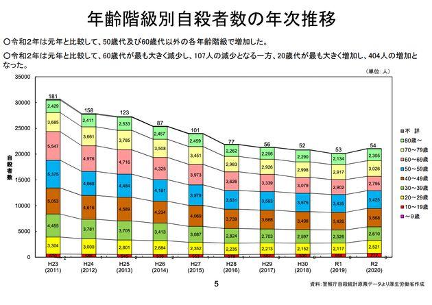 年齢階級別自殺者数の年次推移