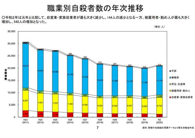 職業別自殺者数の年次推移