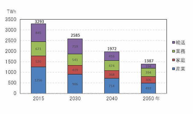 各部門の最終エネルギー需要グラフ