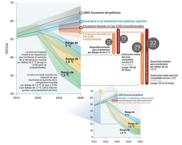 Emisiones mundiales de gases de efecto invernadero según diversos escenarios y disparidad en las emisiones...