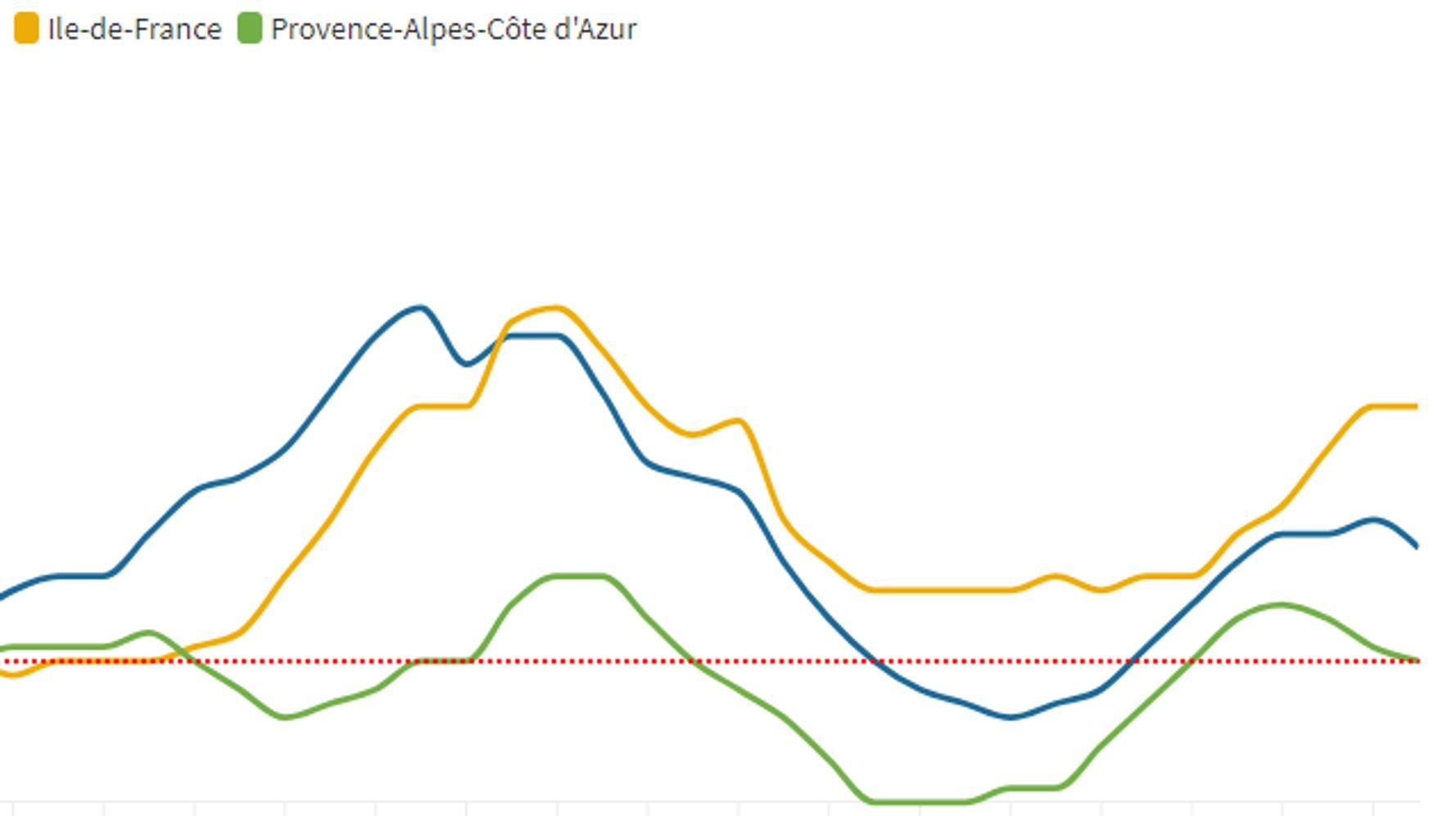 Pourquoi Castex va prendre des mesures en Île-de-France mais pas en Paca: réponse en courbes