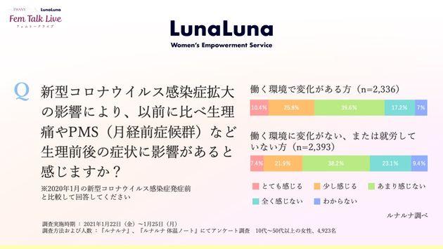 ルナルナのアンケート調査結果
