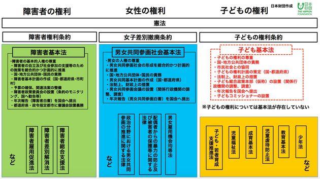 「子ども基本法」が日本には必要だ。子どもの権利を守るため、今こそやるべきこと