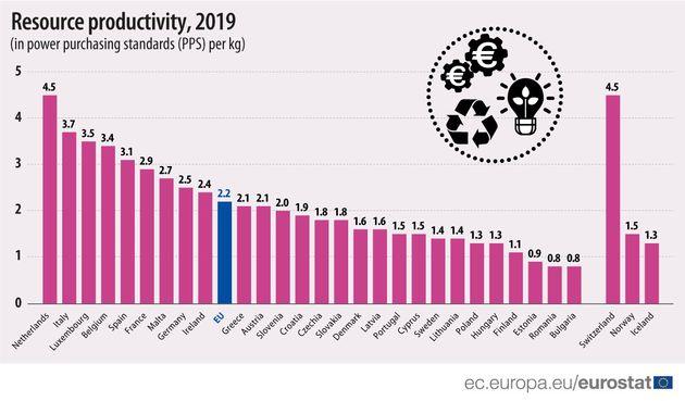 C'è un'Italia in testa alle classifiche europee, da cui