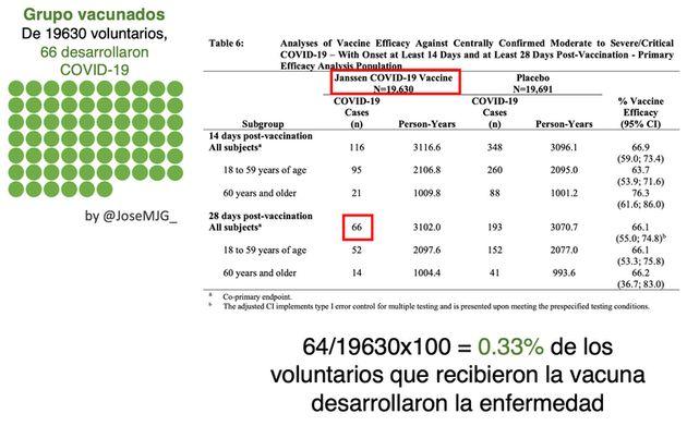 Datos de la vacuna de