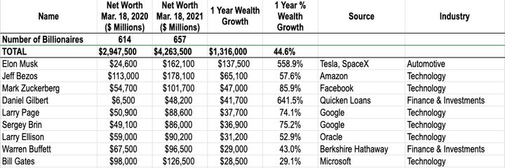 Findings from IPS's report on the wealth gains of America's billionaires over the past year.