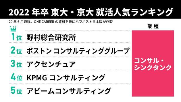 2022年卒東大・京大 就活人気ランキング(2020年6月速報)