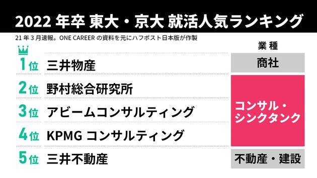 2022年卒東大・京大 就活人気ランキング(2021年3月速報)