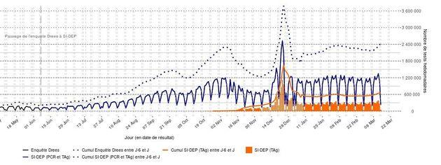 Nombre de tests RT-PCR et antigéniques réalisés par jour et par semaine