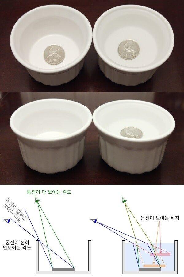 그림 2. 맨 위 : 오른쪽 컵에는 물이 없이 동전을 넣고, 왼쪽 컵에는 물을 채우고 동전을 넣었다. 가운데 : 적당한 각도로 옆에서 보자, 물이 없는 컵의 동전은 보이지 않고 물이...