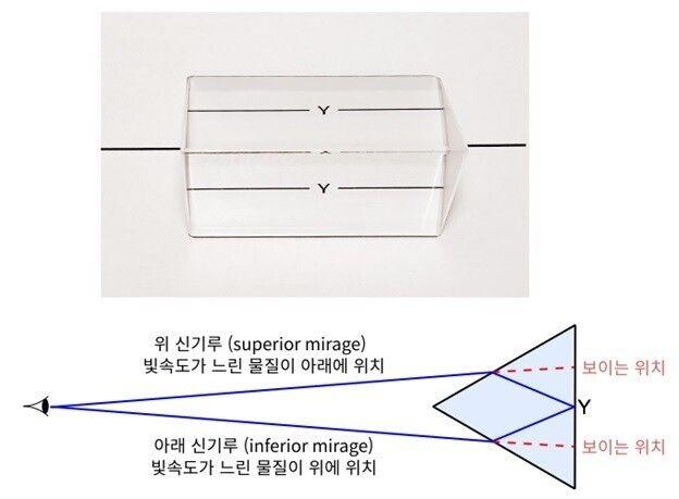 그림 3. 프리즘으로 '위 신기루'와 '아래 신기루'를 동시에 흉내 내기 : 프리즘 한 면의 가운데가 글자 'Y' 위에 위치하도록 프리즘을 올려놓고 프리즘의 나머지 두 면을 위에서...