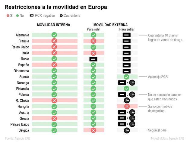 Restricciones de movilidad en Europa, por