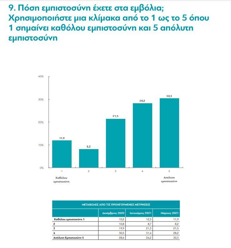 Ενας χρόνος πανδημία: Πώς ζουν οι Ελληνες, τι πιστεύουν για τα