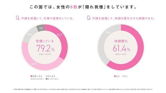 79.2%の女性が「隠れ我慢」をしている。自分のタイプをチェックして、我慢に代わる選択肢を!