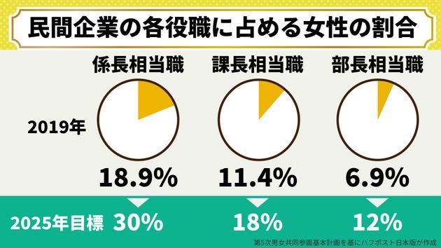 民間企業の各役職に占める女性の割合