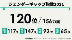 ジェンダーギャップ指数2021、日本は120位 G7最下位は変わらず低迷