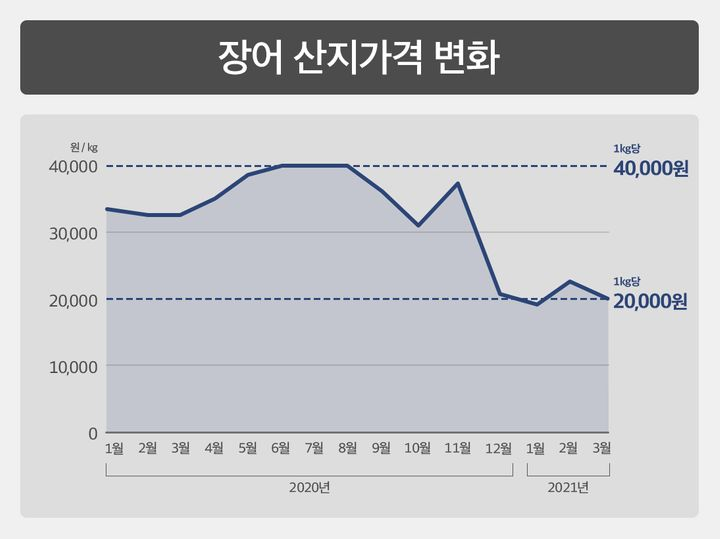 장어 산지가격 변화 그래프