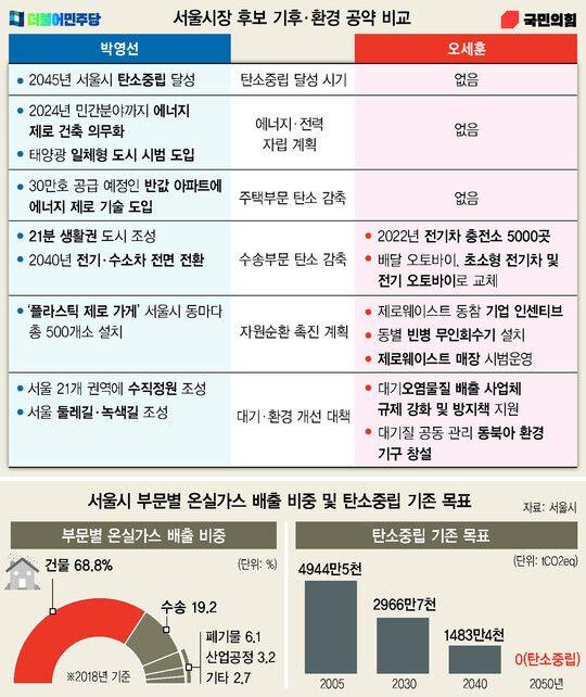 한겨레가 지난 2일 공개한 서울시장 후보 공약