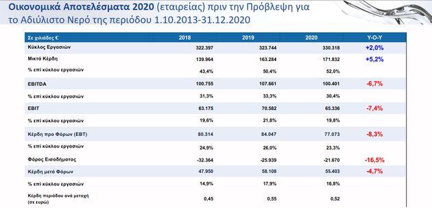 Επενδύσεις 1,1 δισ. ευρώ την επόμενη δεκαετία από την